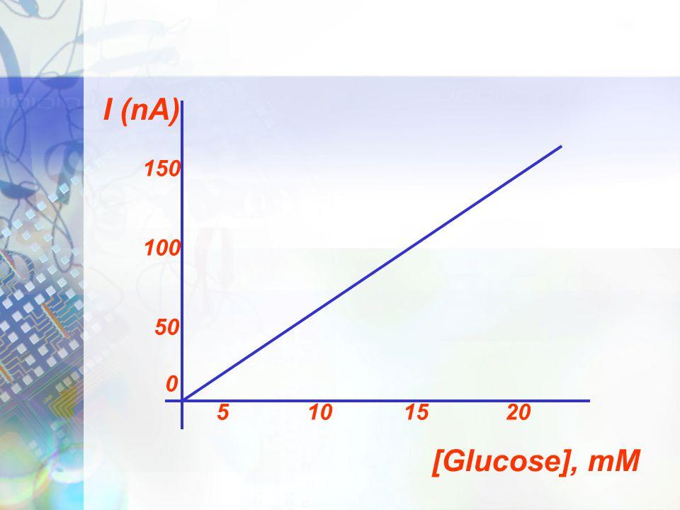 I (nA) 150 100 50 5 10 15 20 [Glucose], mM